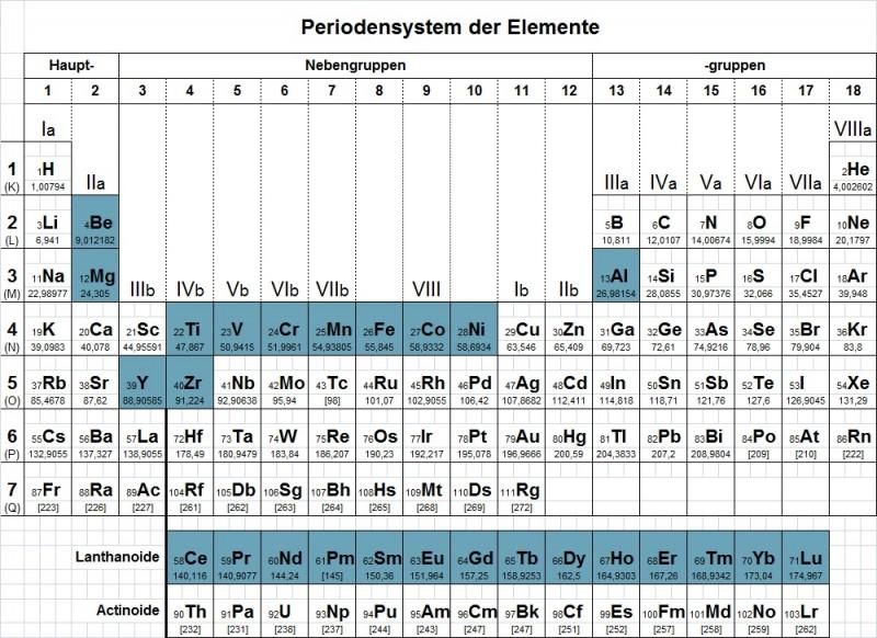 Periodensystem_D_Blog